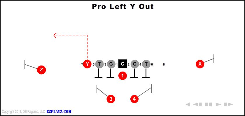 pro left y out - Pro Left Y Out