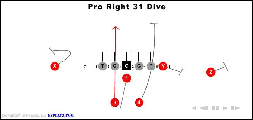 pro right 31 dive - Pro Right 31 Dive