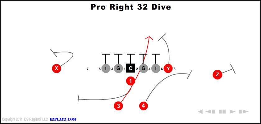 pro right 32 dive - Pro Right 32 Dive