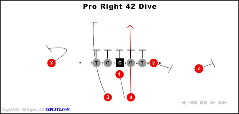 pro right 42 dive - Pro Right 42 Dive
