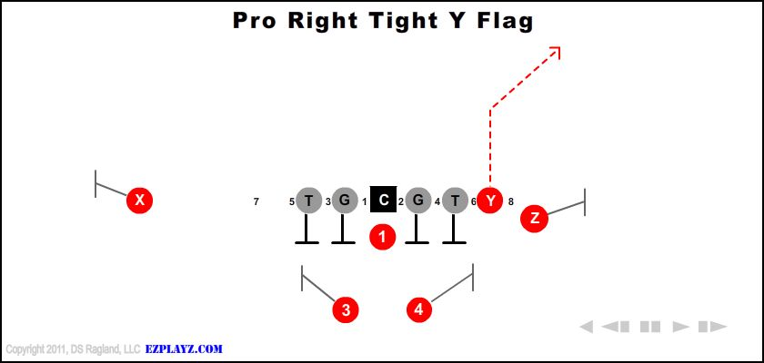 pro right tight y flag - Pro Right Tight Y Flag