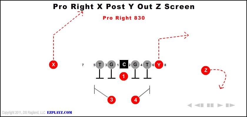 pro right x post y out z screen 830 - Pro Right X Post Y Out Z Screen 830