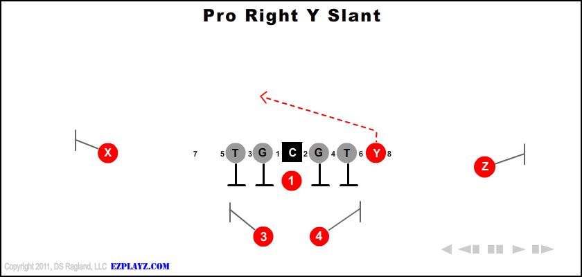 pro right y slant - Pro Right Y Slant