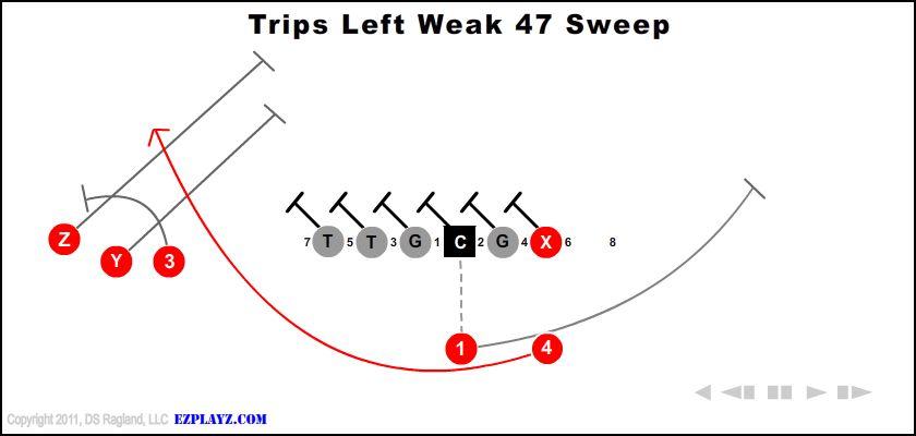 trips left weak 47 sweep - Trips Left Weak 47 Sweep