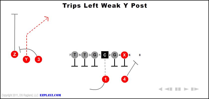 trips left weak y post - Trips Left Weak Y Post