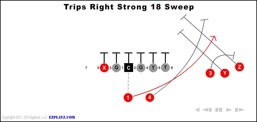 trips right strong 18 sweep - Trips Right Strong 18 Sweep