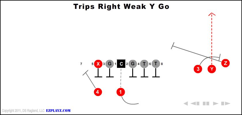 trips right weak y go - Trips Right Weak Y Go