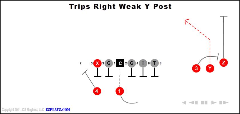 trips right weak y post - Trips Right Weak Y Post