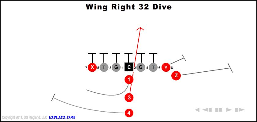 wing right 32 dive - Wing Right 32 Dive