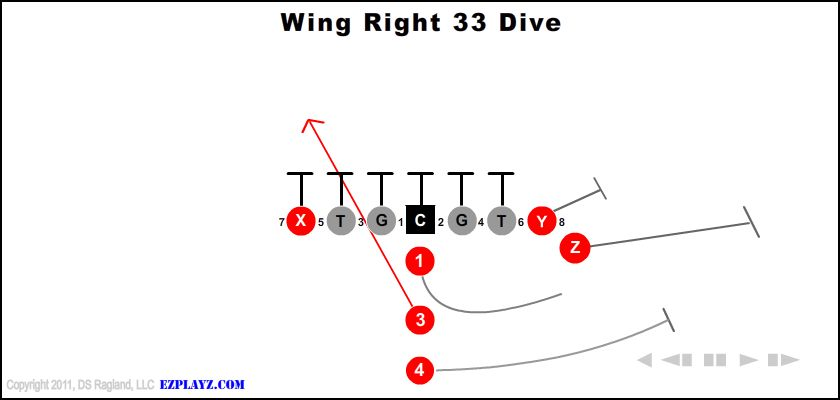 wing right 33 dive - Wing Right 33 Dive