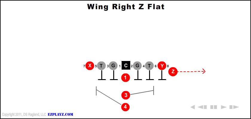 wing right z flat - Wing Right Z Flat