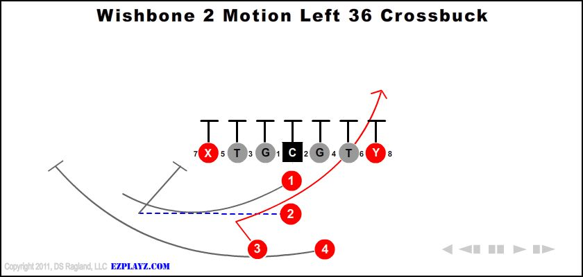 wishbone 2 motion left 36 crossbuck - Wishbone 2 Motion Left 36 Crossbuck