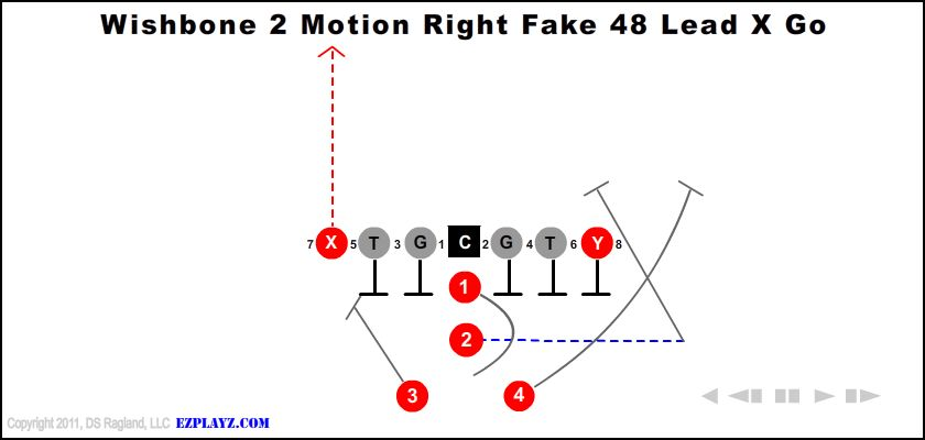 wishbone 2 motion right fake 48 lead x go - Wishbone 2 Motion Right Fake 48 Lead X Go