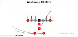 wishbone 24 dive 300x143 - wishbone-24-dive.jpg