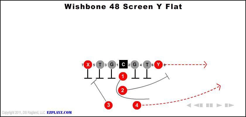 wishbone 48 screen y flat - Wishbone 48 Screen Y Flat