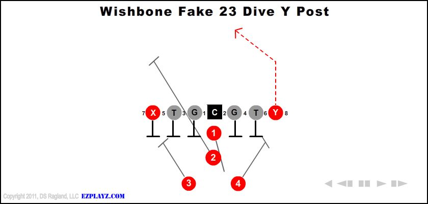 wishbone fake 23 dive y post - Wishbone Fake 23 Dive Y Post