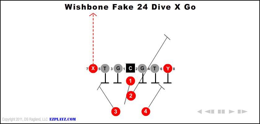 wishbone fake 24 dive x go - Wishbone Fake 24 Dive X Go