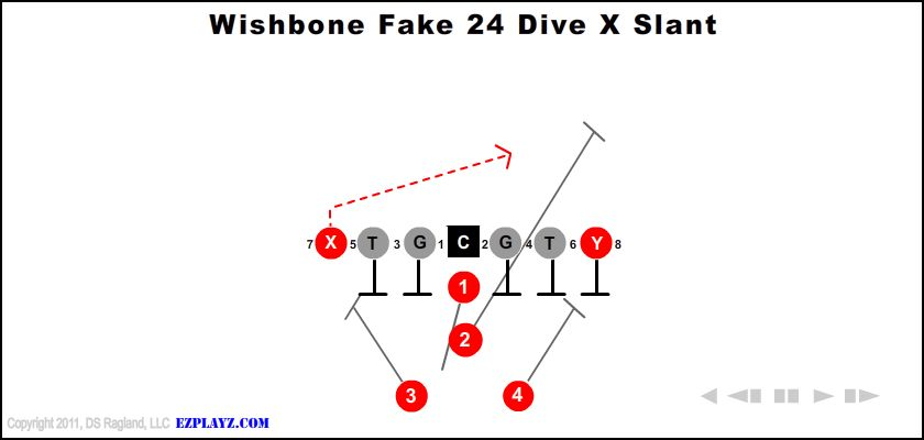 wishbone fake 24 dive x slant - Wishbone Fake 24 Dive X Slant