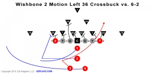 Wishbone 2 Motion Left 36 Crossbuck vs. 6-2 Defense