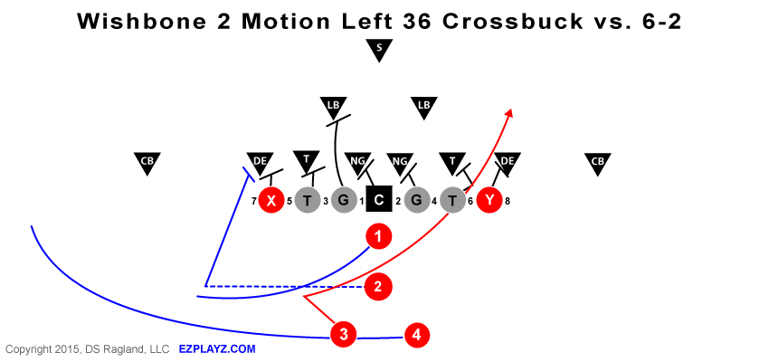 Wishbone-2-Motion-Left-36-Crossbuck-vs.-6-2