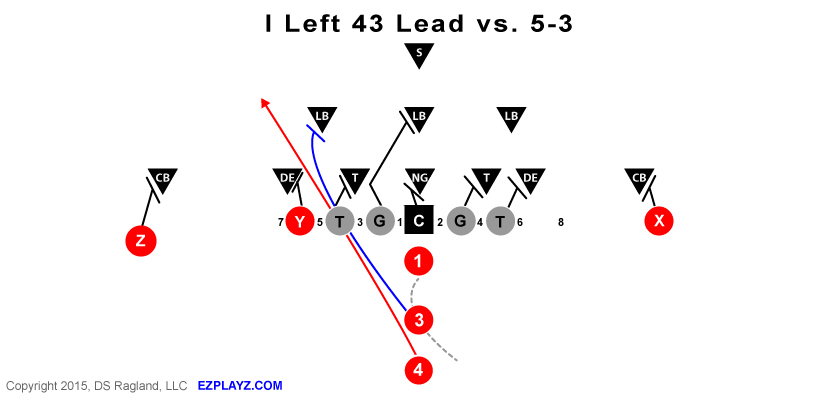 I Left 43 Lead Vs 5 3 Defense Youth Football Plays And Formations