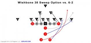 wishbone 38 sweep v 6 2 315x150 - Wishbone 38 Sweep Option v 6-2 Defense