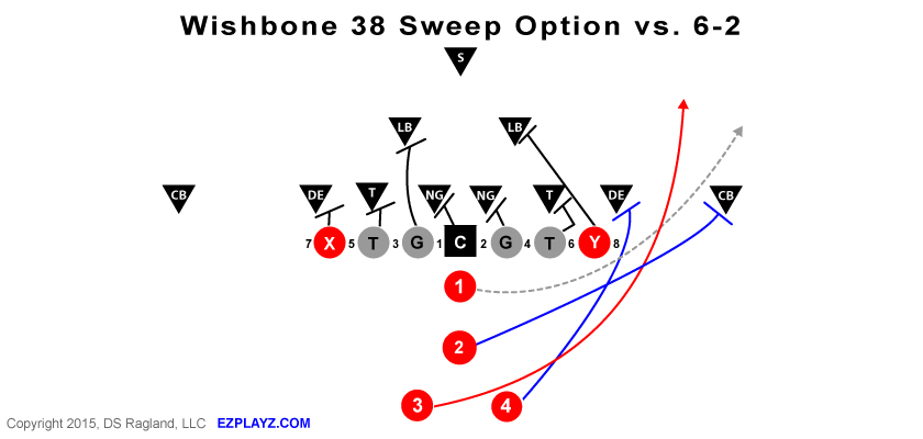 Wishbone 38 Sweep Option v 6-2 Defense