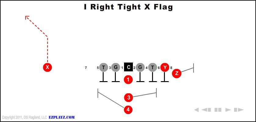 I Right Tight X Flag