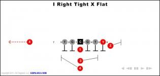 i right tight x flat 315x150 - I Right Tight X Flat