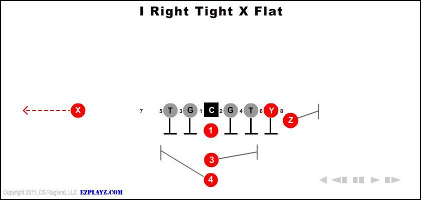 I Right Tight X Flat