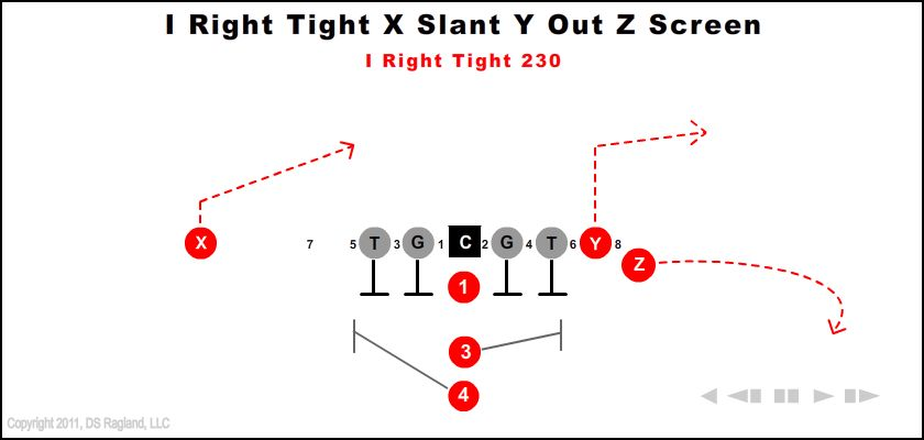 I Right Tight X Slant Y Out Z Screen 230