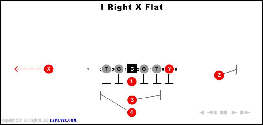 I Right X Flat