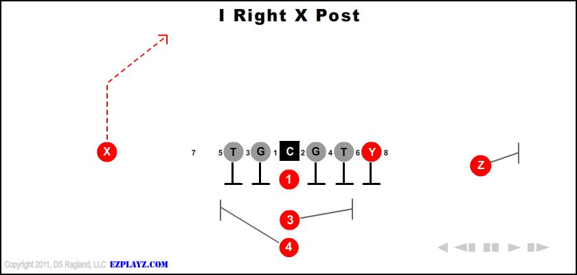 I Right X Post