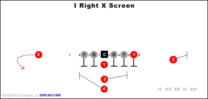 I Right X Screen
