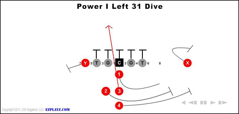 Power I Left 31 Dive
