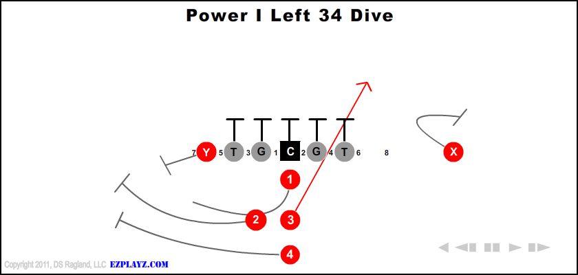 Power I Left 34 Dive