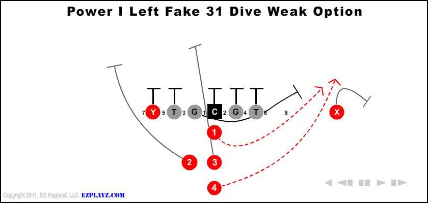 Power I Left Fake 31 Dive Weak Option