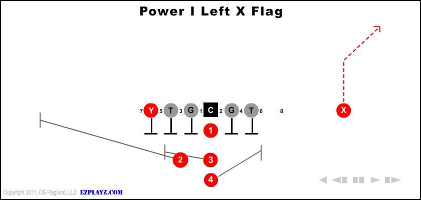 Power I Left X Flag
