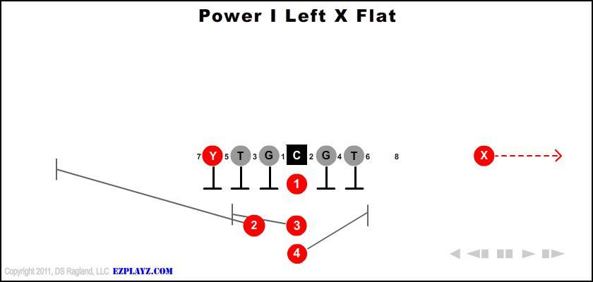 Power I Left X Flat