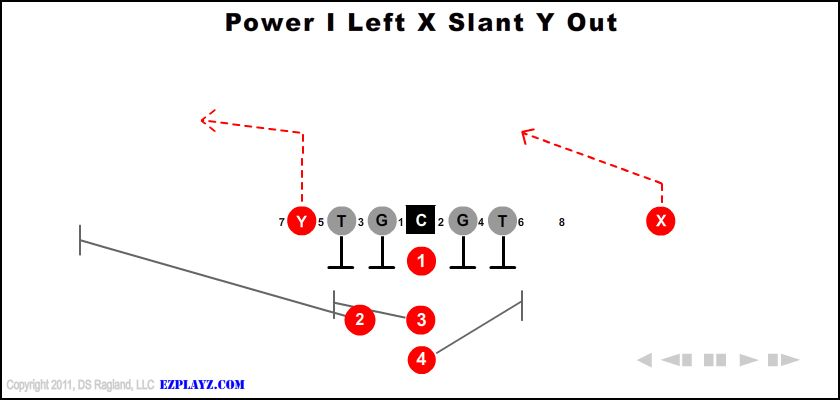 Power I Left X Slant Y Out Z Screen 230