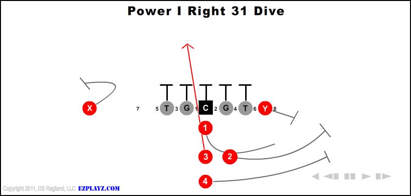 Power I Right 31 Dive