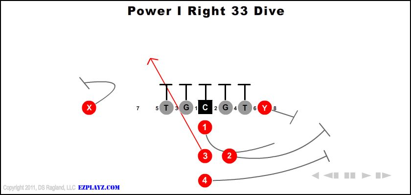 Power I Right 33 Dive