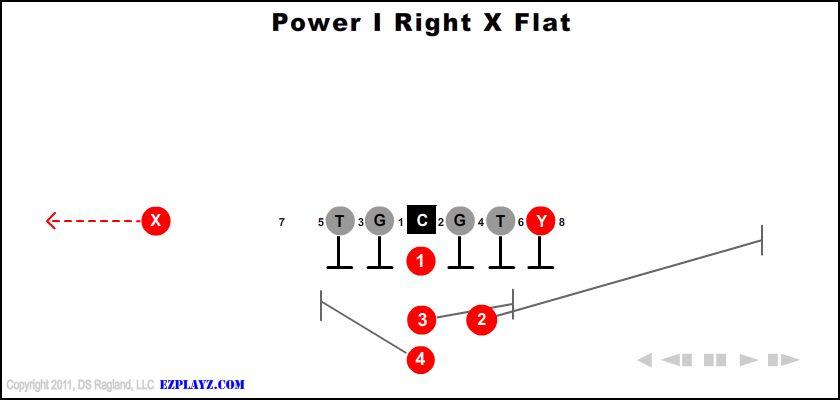 Power I Right X Flat