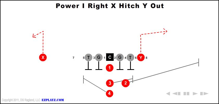 Power I Right X Hitch Y Out