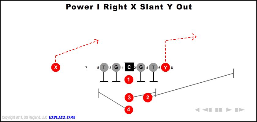 Power I Right X Slant Y Out