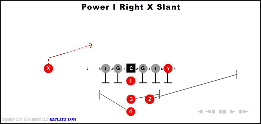 Power I Right X Slant