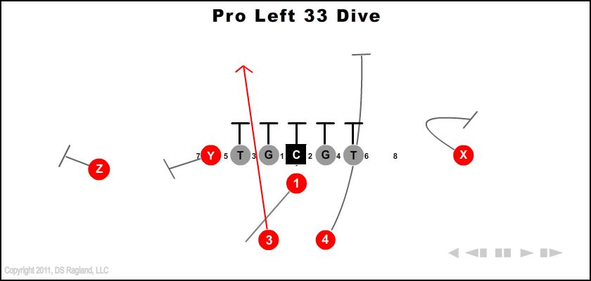 Pro Left 33 Dive