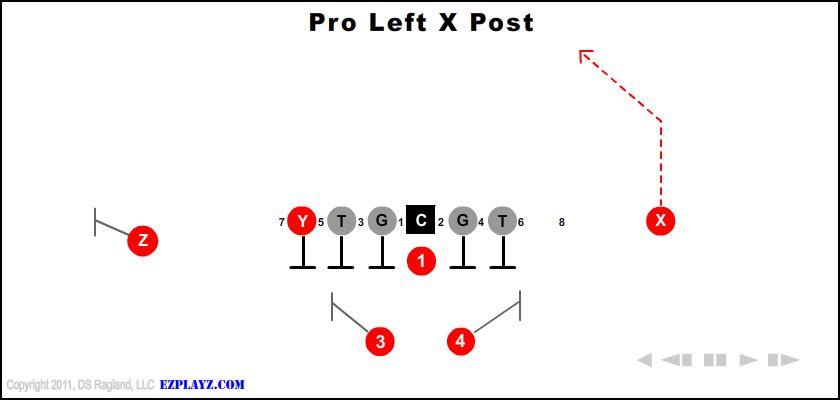 Pro Left X Post