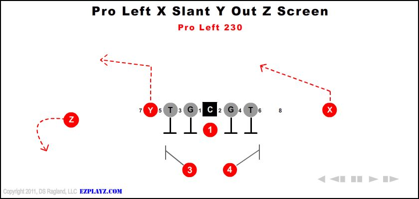 Pro Left X Slant Y Out Z Screen 230