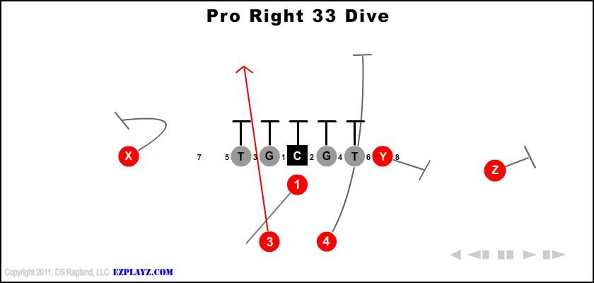 Pro Right 33 Dive